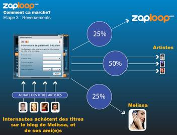Zaploop_comment_ca_marche